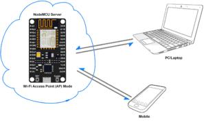 NodeMCU Webserver, iot project,https://iotprojectsandtrainings.in